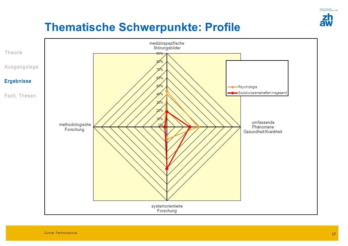 Thematische Schwerpunkte: Profile