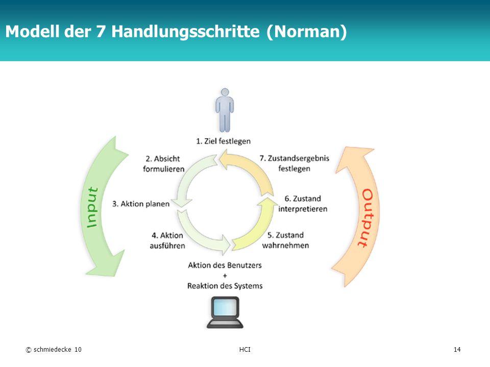 Modell der 7 Handlungsschritte (Norman)