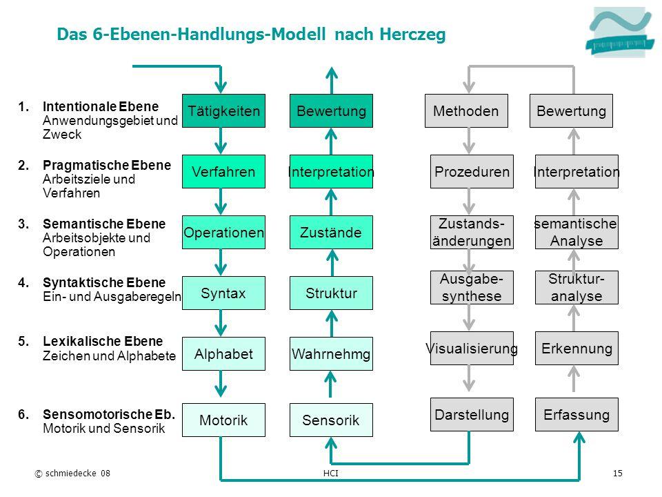 Das 6-Ebenen-Handlungs-Modell nach Herczeg