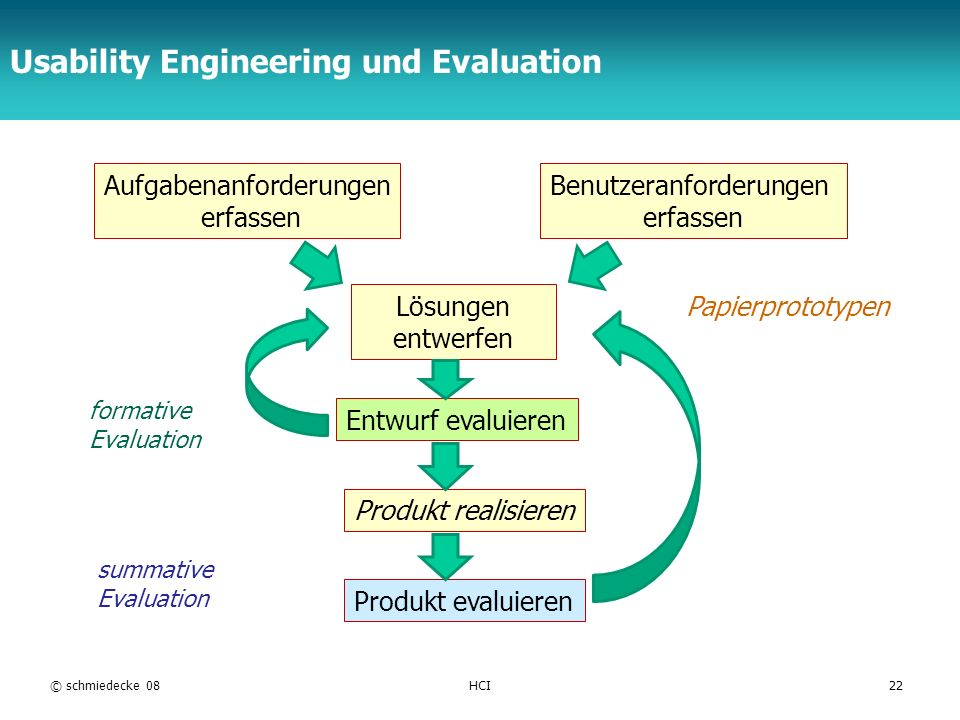 Usability Engineering und Evaluation