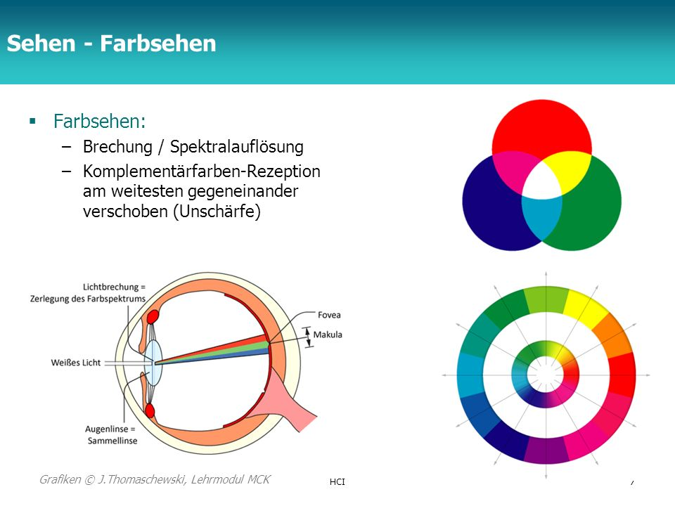 Sehen - Farbsehen Farbsehen: Brechung / Spektralauflösung