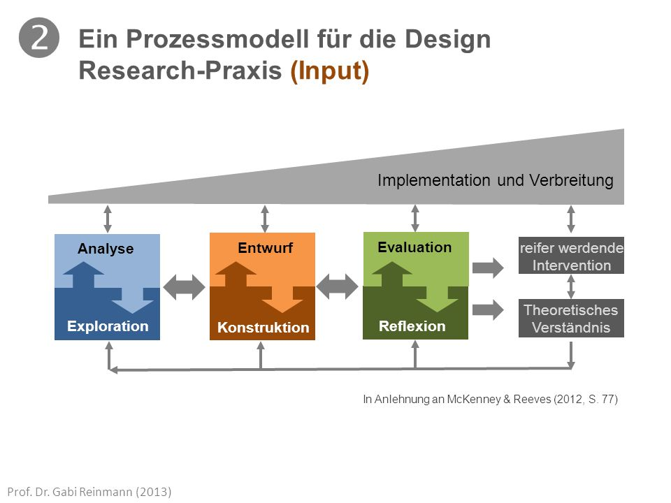  Ein Prozessmodell für die Design Research-Praxis (Input)