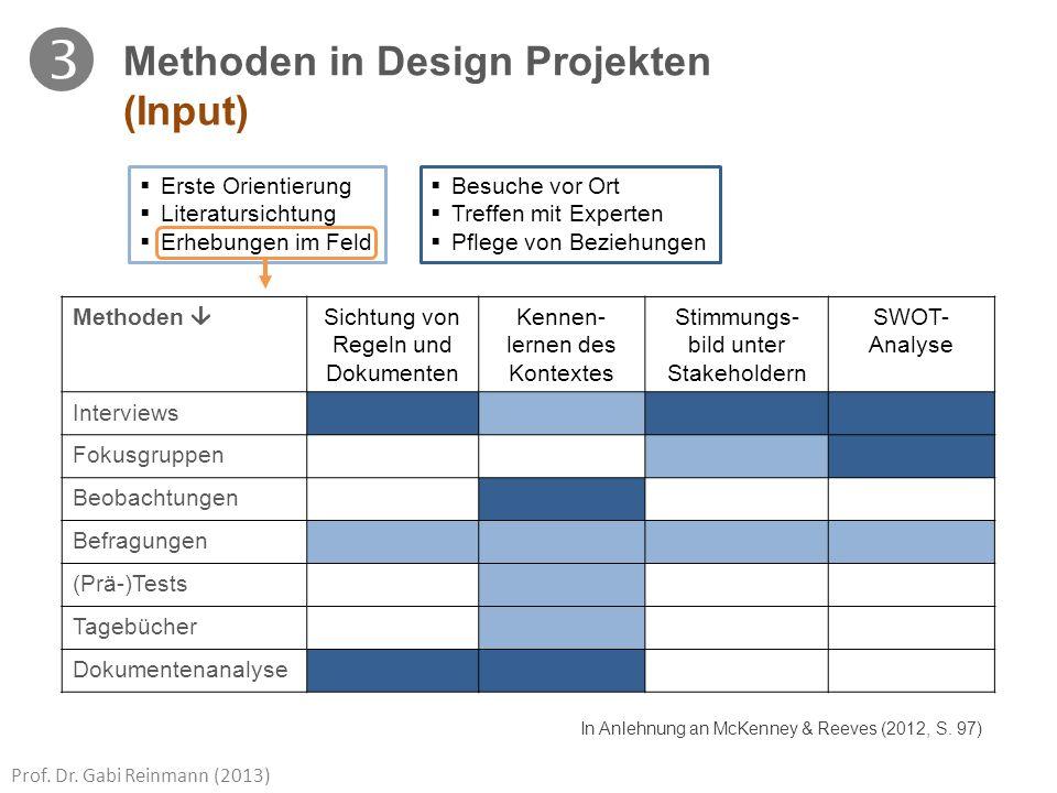  Methoden in Design Projekten (Input) Erste Orientierung