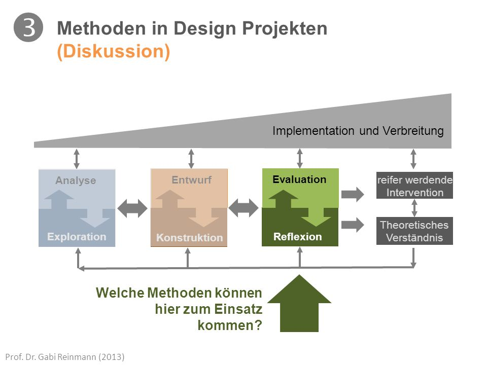  Methoden in Design Projekten (Diskussion)