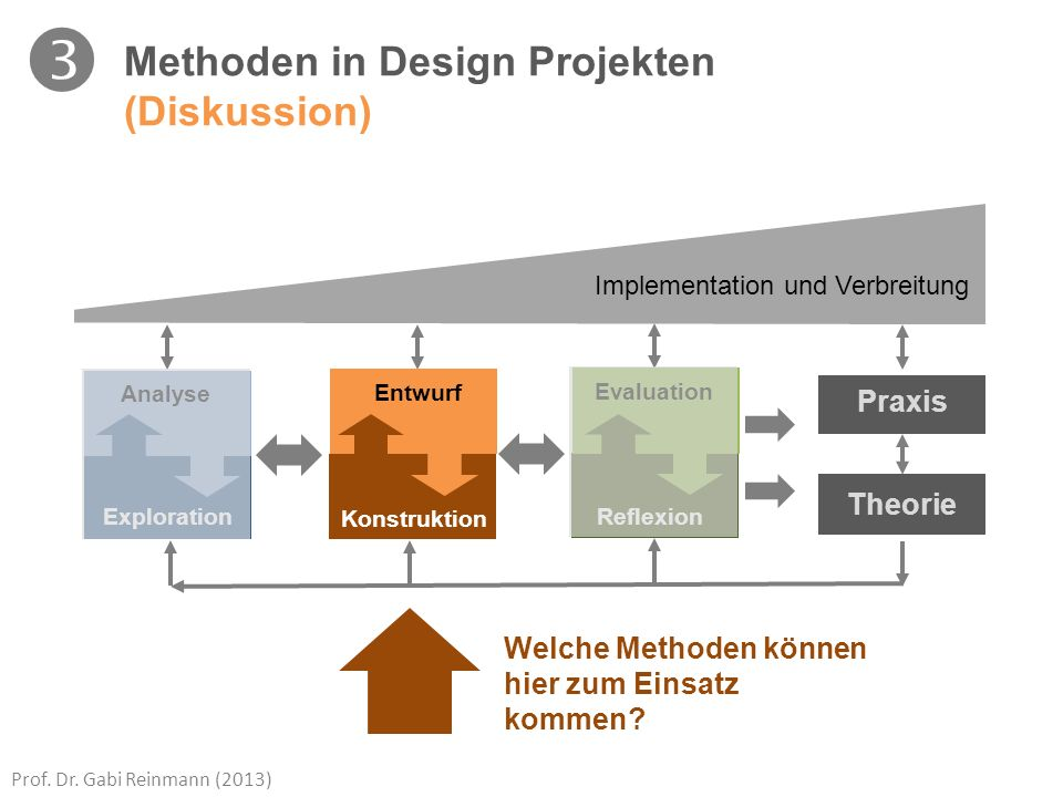  Methoden in Design Projekten (Diskussion) Praxis Theorie