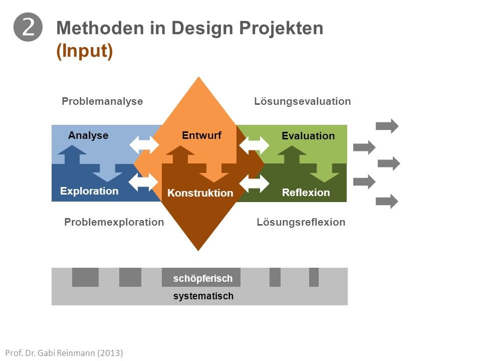  Methoden in Design Projekten (Input) Entwurf Konstruktion