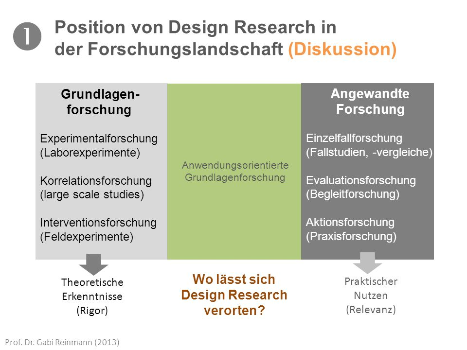 Wo lässt sich Design Research verorten
