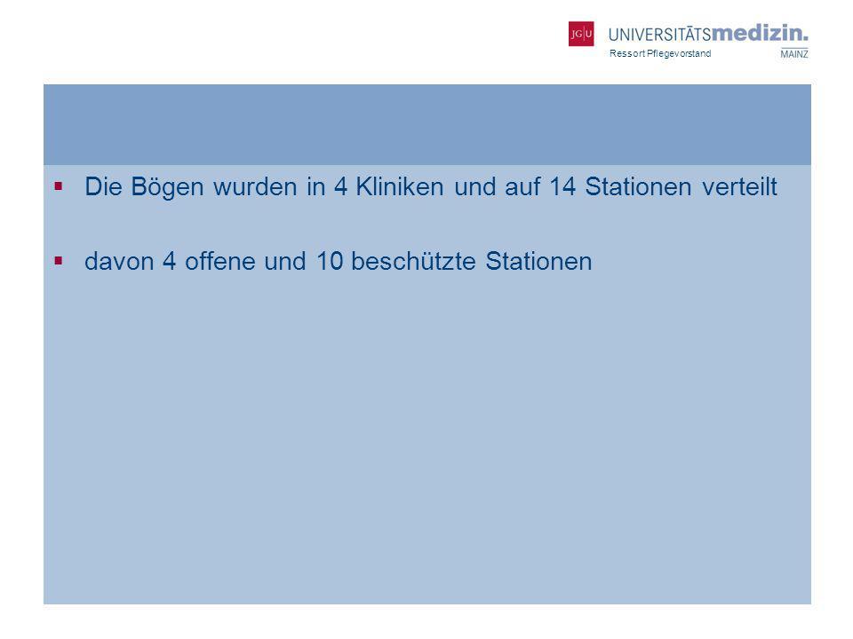 Die Bögen wurden in 4 Kliniken und auf 14 Stationen verteilt