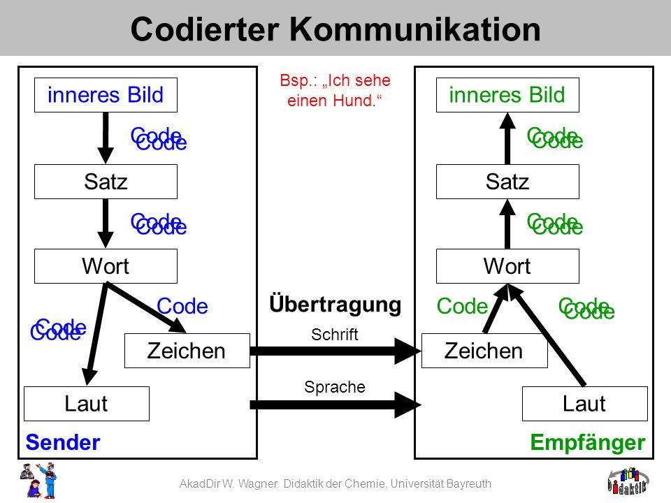 Codierter Kommunikation
