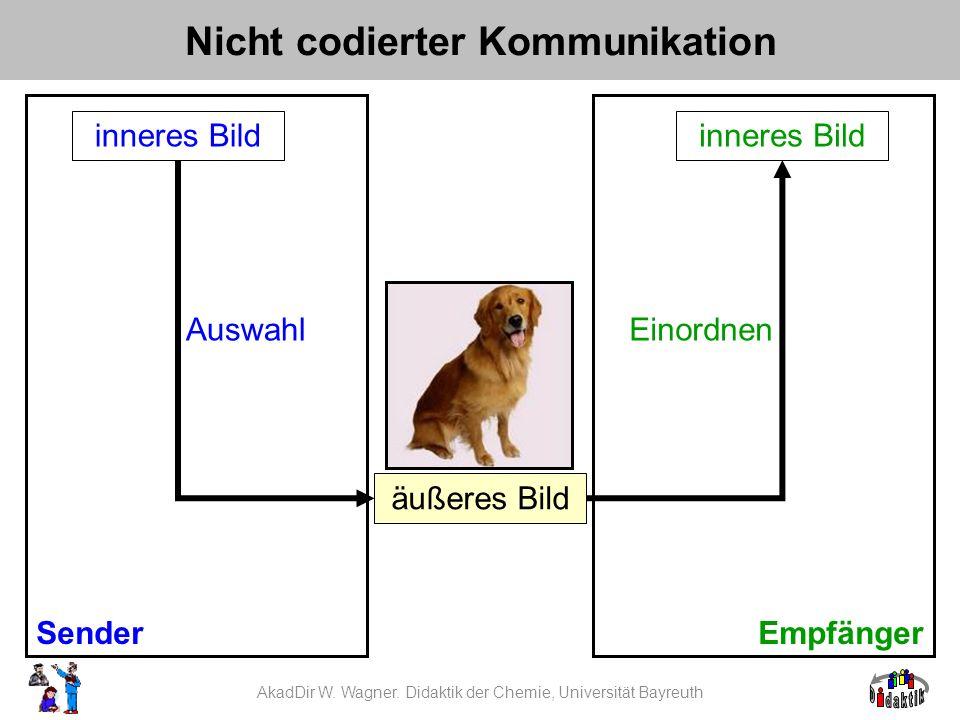 Nicht codierter Kommunikation