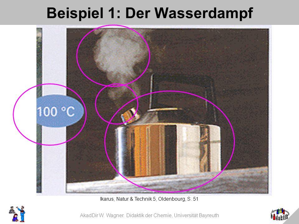 Beispiel 1: Der Wasserdampf