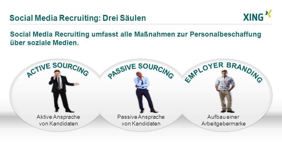 Social Media Recruiting: Drei Säulen