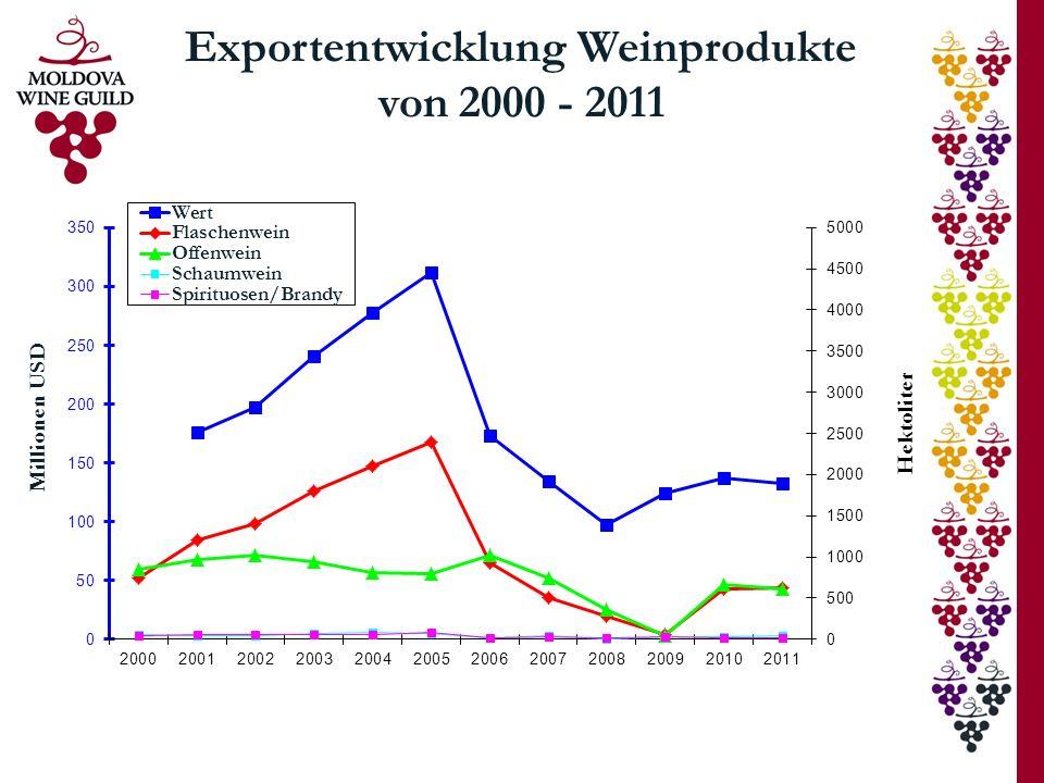 Exportentwicklung Weinprodukte