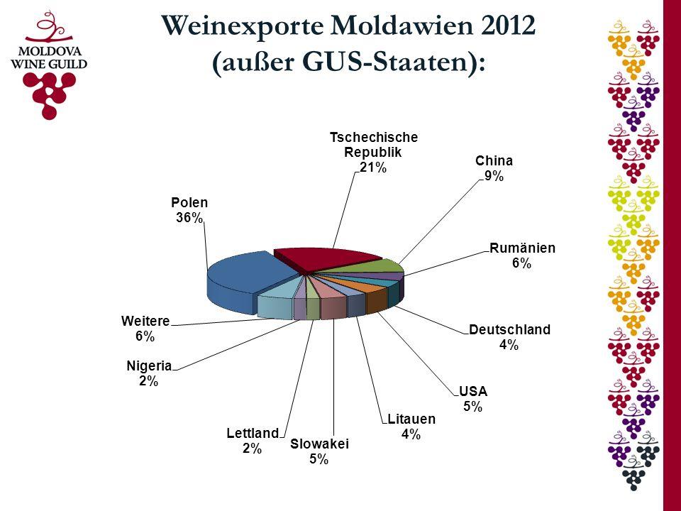 Weinexporte Moldawien 2012 (außer GUS-Staaten):