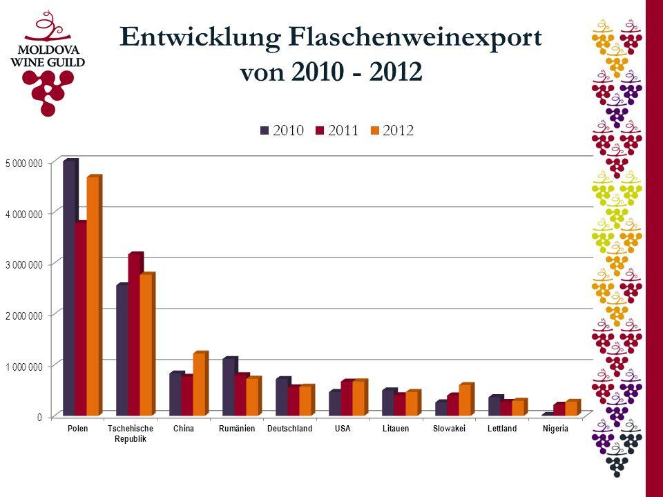Entwicklung Flaschenweinexport