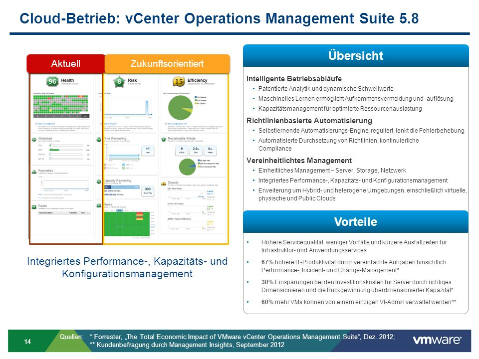 Cloud-Betrieb: vCenter Operations Management Suite 5.8