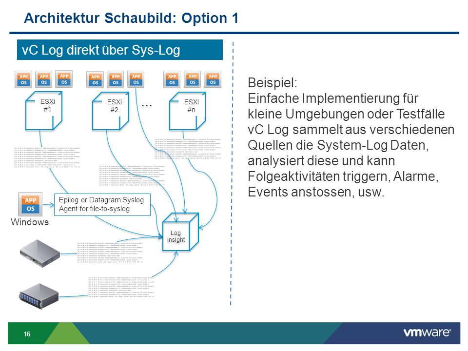 Architektur Schaubild: Option 1