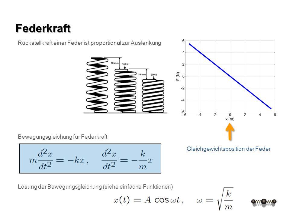 Federkraft Rückstellkraft einer Feder ist proportional zur Auslenkung