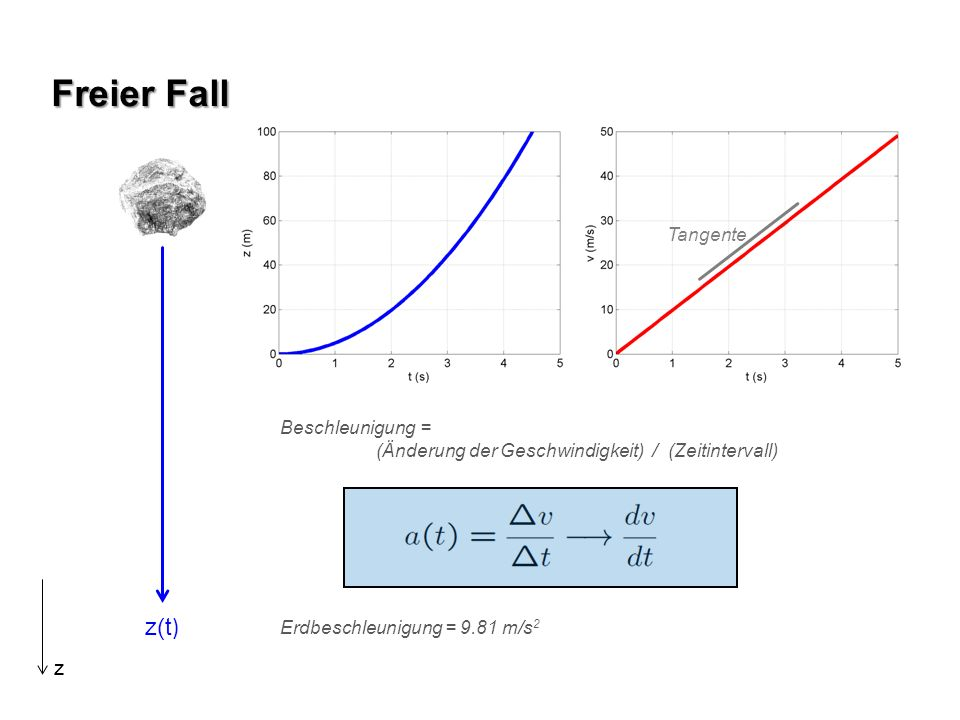 Freier Fall z(t) z Tangente Beschleunigung =