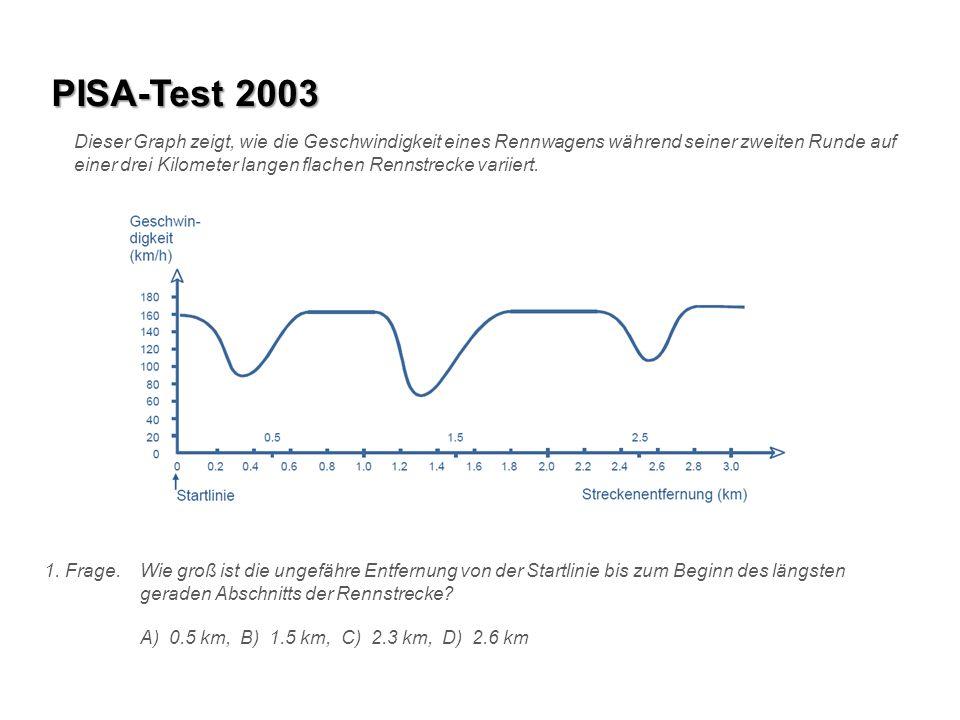 PISA-Test 2003