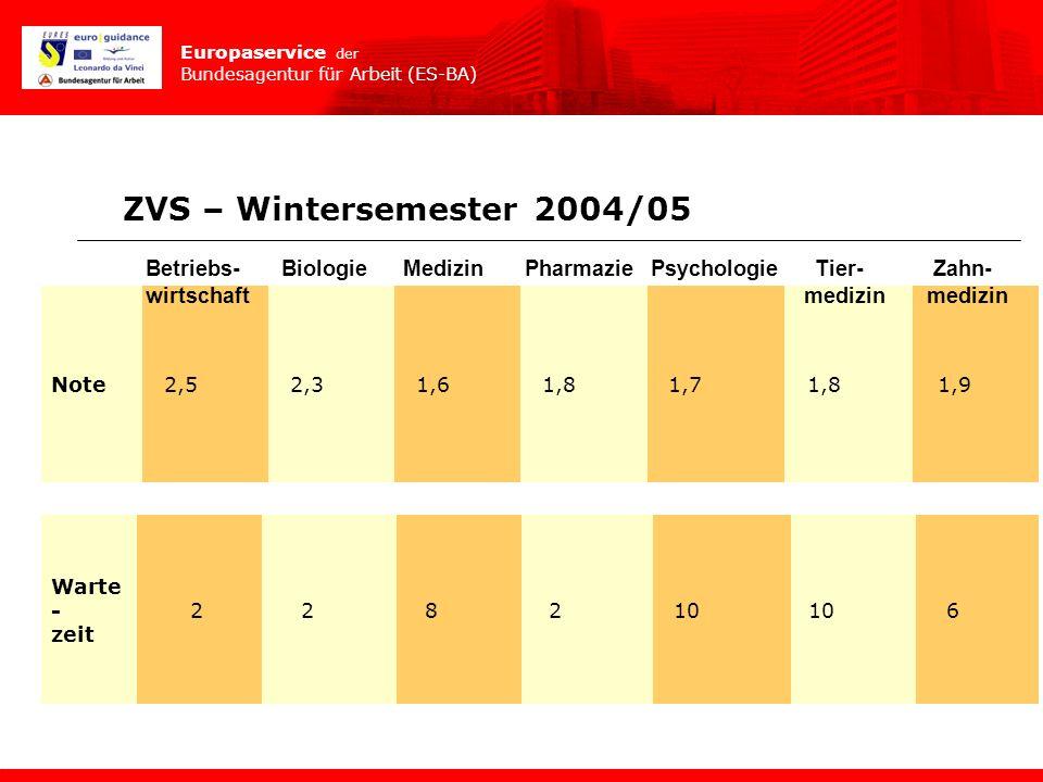 ZVS – Wintersemester 2004/05 Betriebs- Biologie Medizin Pharmazie Psychologie Tier- Zahn-