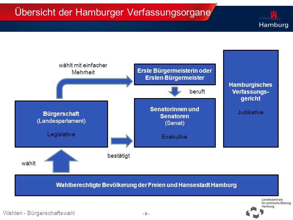 Übersicht der Hamburger Verfassungsorgane