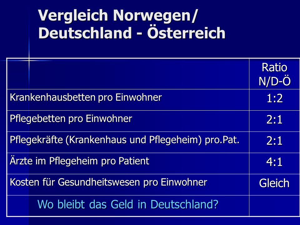 Vergleich Norwegen/ Deutschland - Österreich