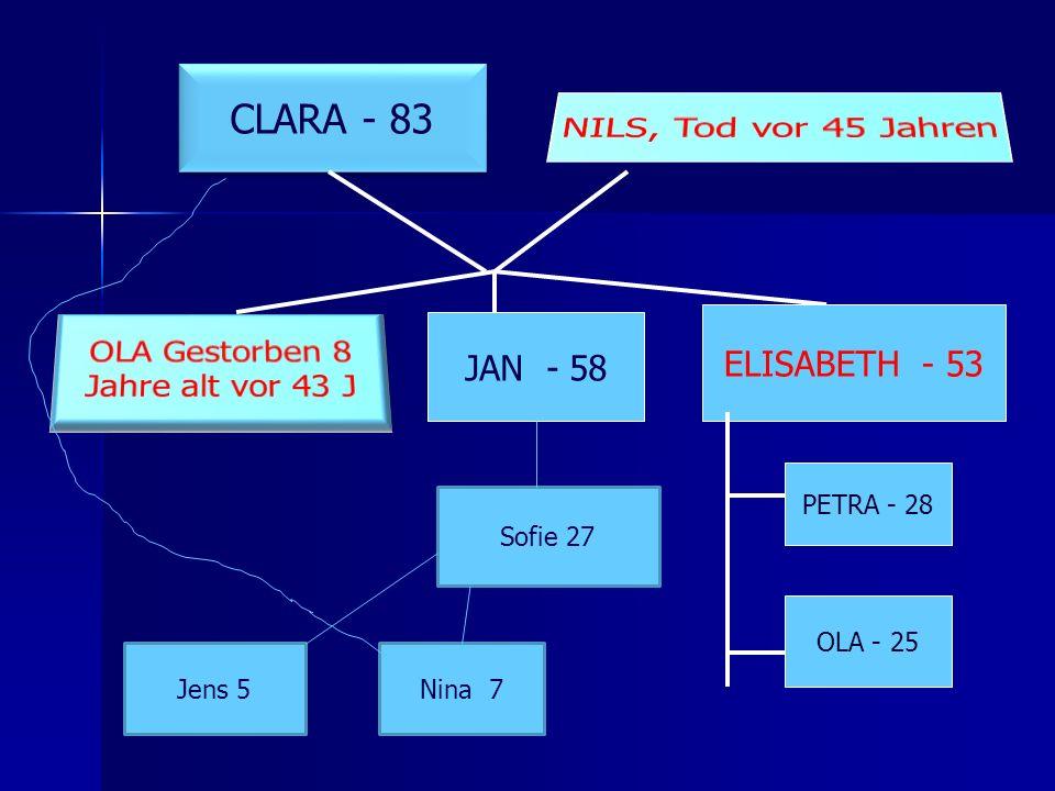 CLARA - 83 NILS, Tod vor 45 Jahren OLA Gestorben 8 ELISABETH - 53
