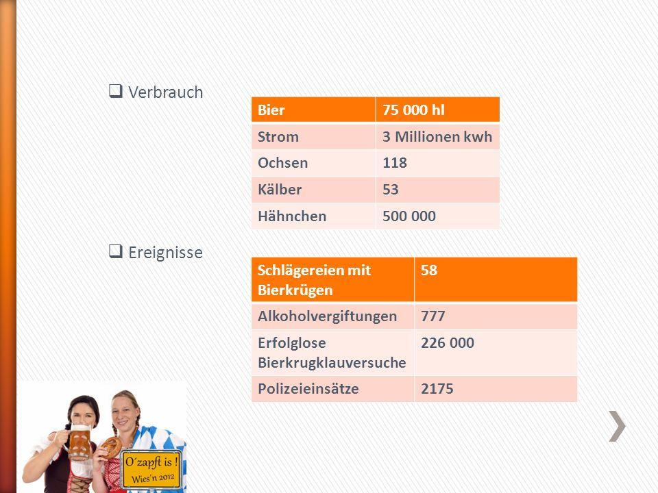 Verbrauch Ereignisse Bier 75 000 hl Strom 3 Millionen kwh Ochsen 118
