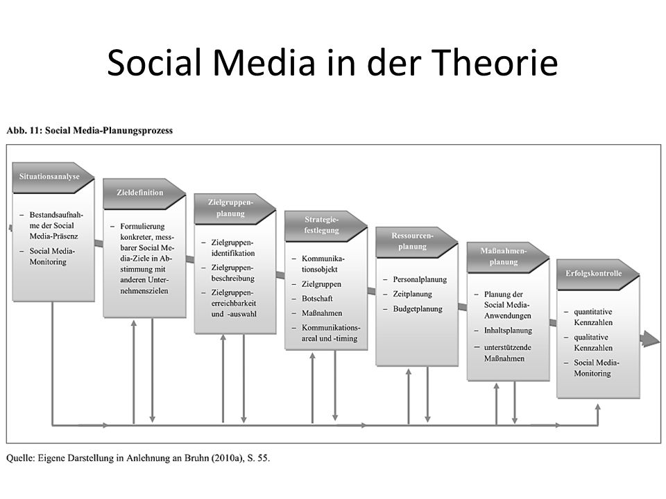 Social Media in der Theorie