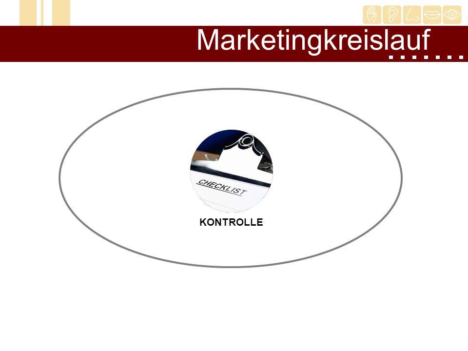 Marketingkreislauf DURCHFÜHRUNG KONTROLLE PLANUNG ZIELSETZUNG ANALYSE