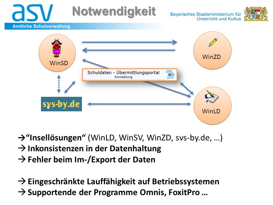 Notwendigkeit → Insellösungen (WinLD, WinSV, WinZD, svs-by.de, …)