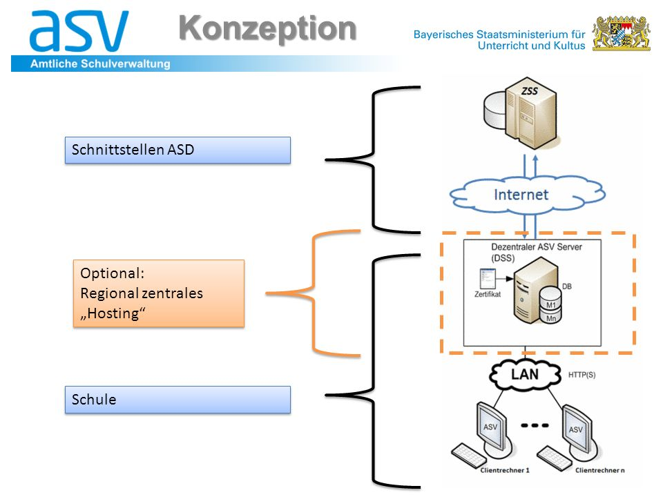"Konzeption Schnittstellen ASD Optional: Regional zentrales ""Hosting"