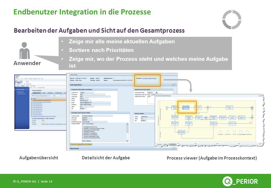 Endbenutzer Integration in die Prozesse