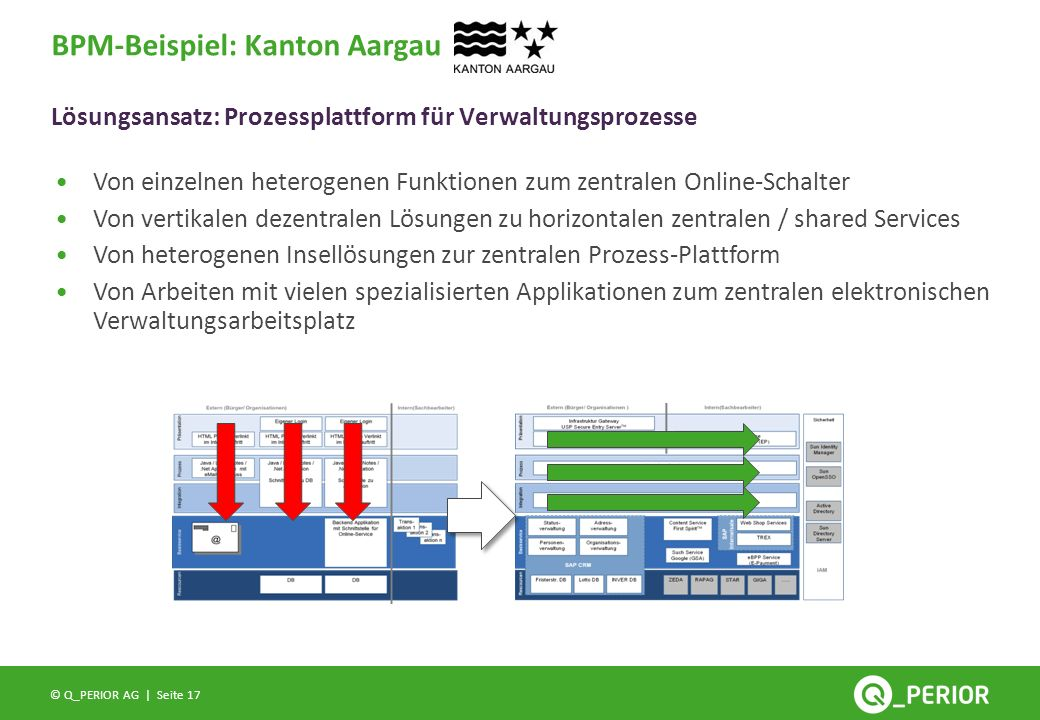 BPM-Beispiel: Kanton Aargau