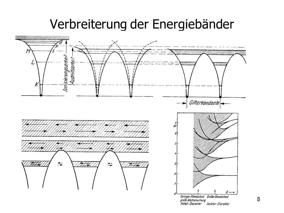 Verbreiterung der Energiebänder