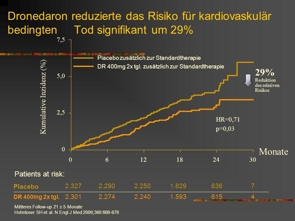 Dronedaron reduzierte das Risiko für kardiovaskulär bedingten Tod signifikant um 29%