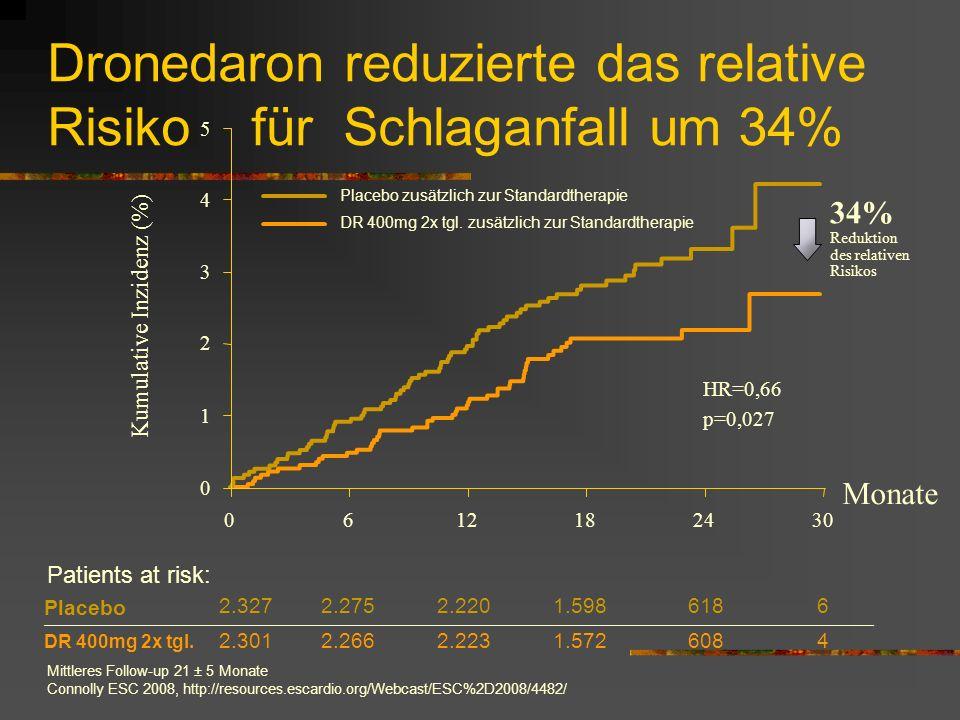 Dronedaron reduzierte das relative Risiko für Schlaganfall um 34%