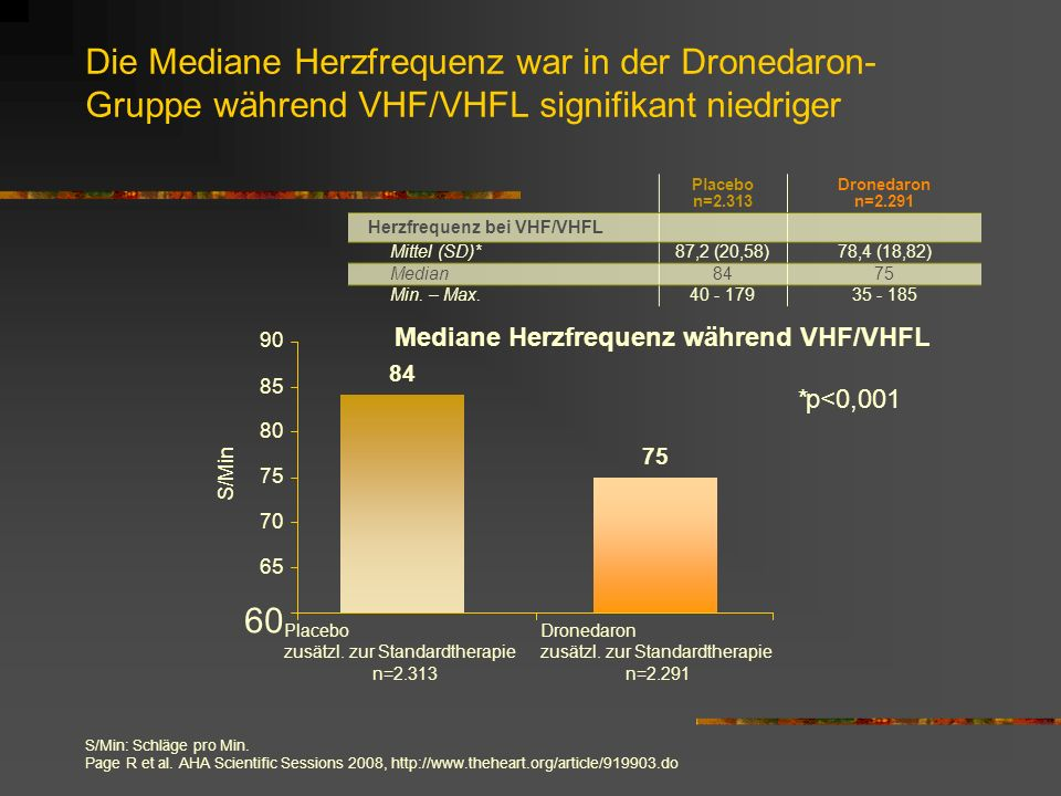 Die Mediane Herzfrequenz war in der Dronedaron-Gruppe während VHF/VHFL signifikant niedriger