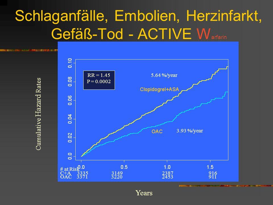 Schlaganfälle, Embolien, Herzinfarkt, Gefäß-Tod - ACTIVE Warfarin