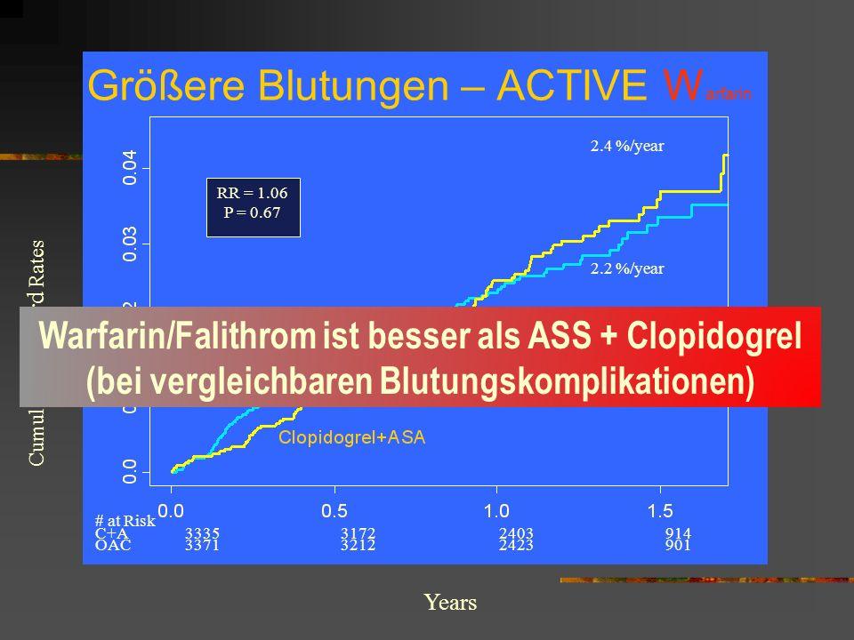 Größere Blutungen – ACTIVE Warfarin
