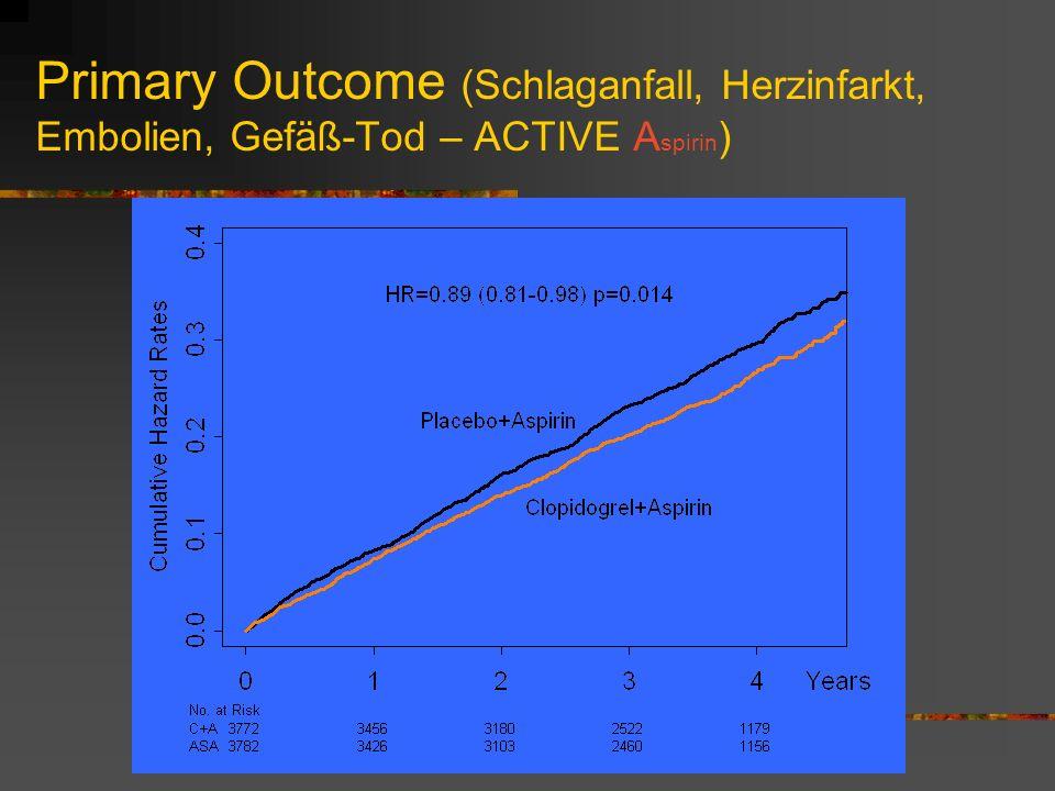 Primary Outcome (Schlaganfall, Herzinfarkt, Embolien, Gefäß-Tod – ACTIVE Aspirin)