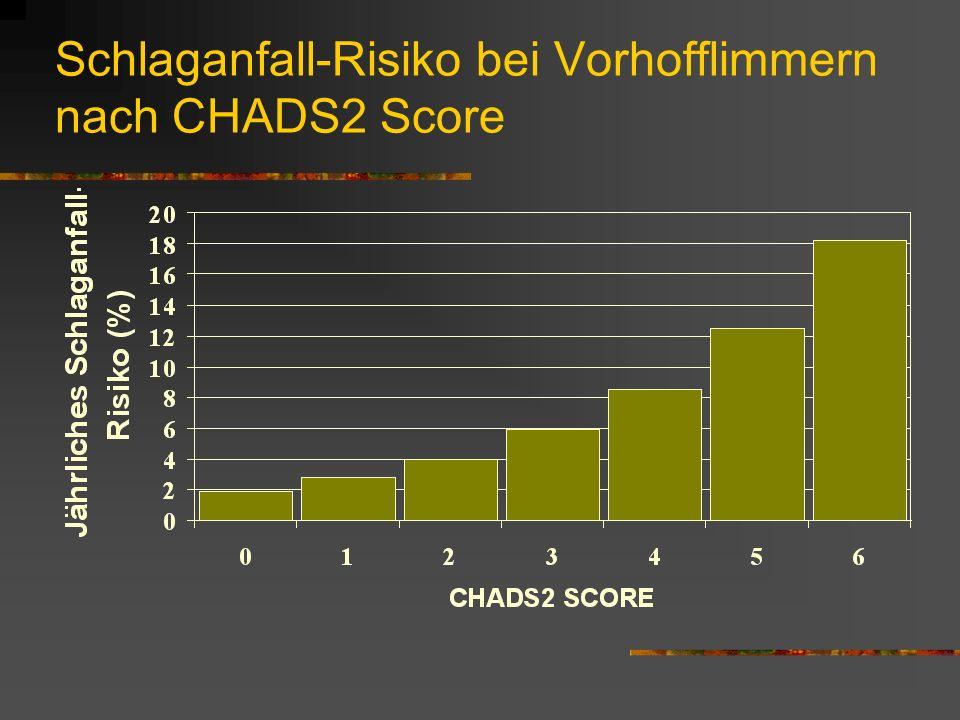Schlaganfall-Risiko bei Vorhofflimmern nach CHADS2 Score