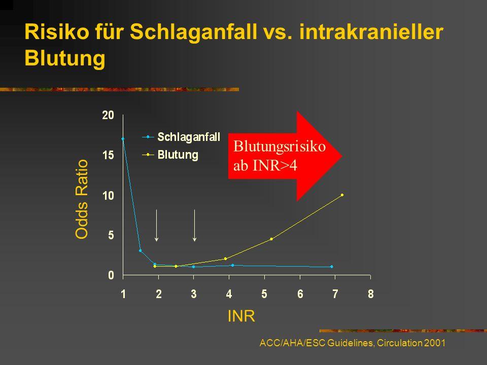 Risiko für Schlaganfall vs. intrakranieller Blutung
