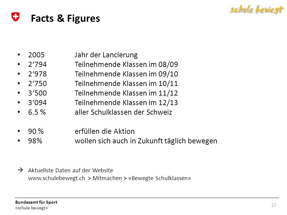 Facts & Figures 2005 Jahr der Lancierung