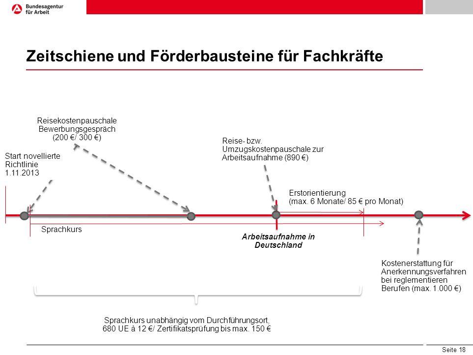 Arbeitsaufnahme in Deutschland