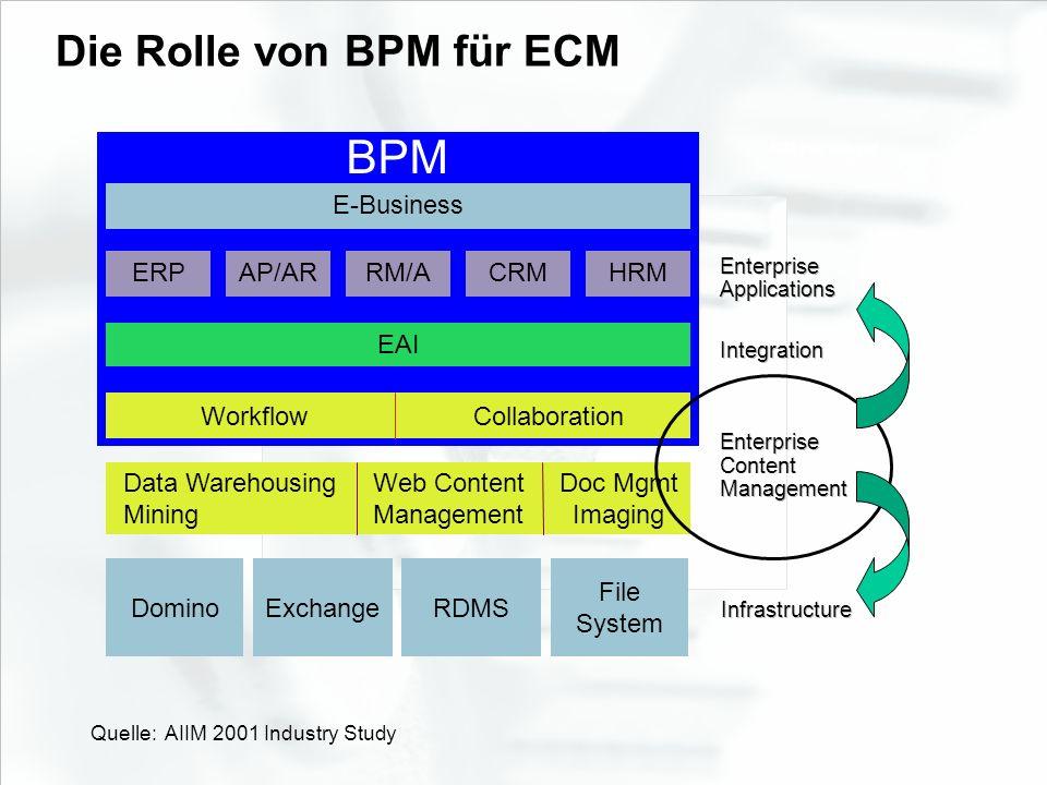 BPM Die Rolle von BPM für ECM E-Business ERP AP/AR RM/A CRM HRM EAI