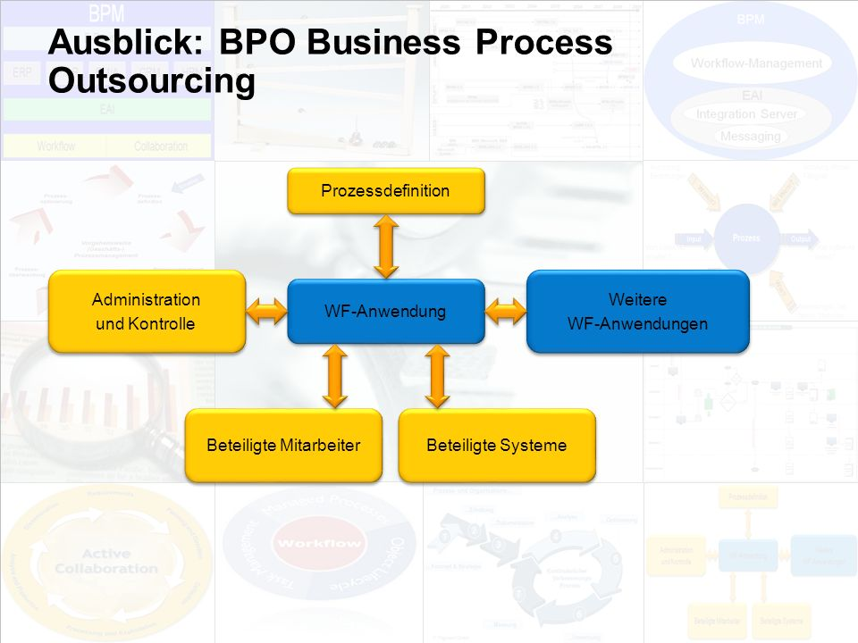 Ausblick: BPO Business Process Outsourcing