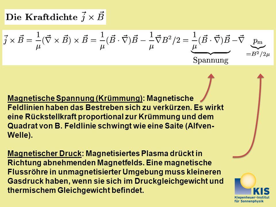 Magnetische Spannung (Krümmung): Magnetische Feldlinien haben das Bestreben sich zu verkürzen. Es wirkt eine Rückstellkraft proportional zur Krümmung und dem Quadrat von B. Feldlinie schwingt wie eine Saite (Alfven-Welle).