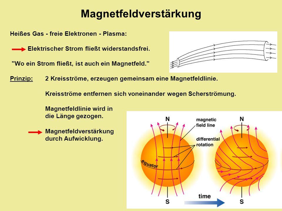 Magnetfeldverstärkung